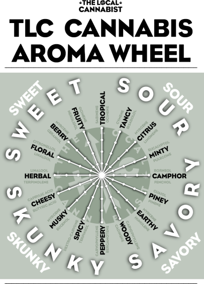 18cannabis aroma wheel
